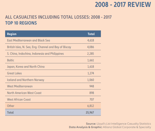 allianz-losses-by-region-2008-2017