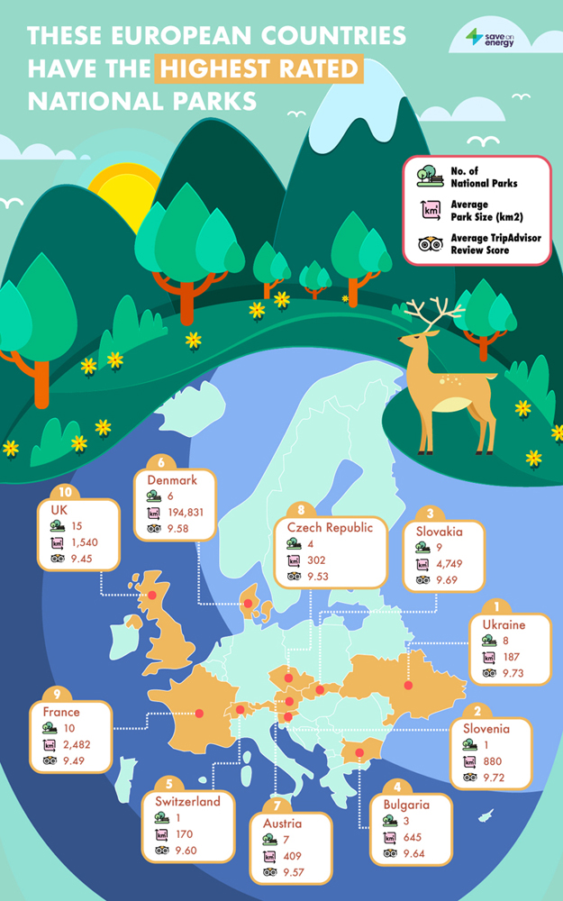 european highest rated national parks