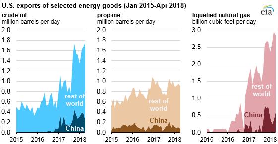 us-energy-goods