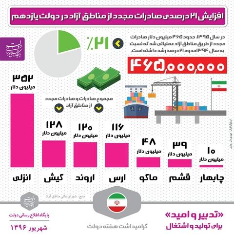 اینفوگرافیک | افزایش ۲۱ درصدی صادرات مجدد از مناطق آزاد در دولت یازدهم