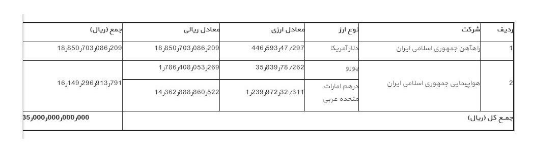 کاهش بدهی ایران ایر