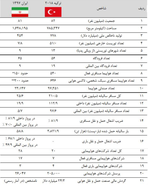 شاخصهای مهم صنعت حمل و نقل هوایی ایران و ترکیه