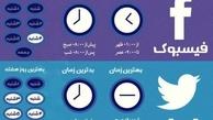 چه ساعتی پستهای خود را در شبکههای اجتماعی منتشر کنیم؟ + اینفوگرافی
