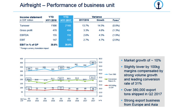 Freight forwarder K+N sets the pace as air volumes soar