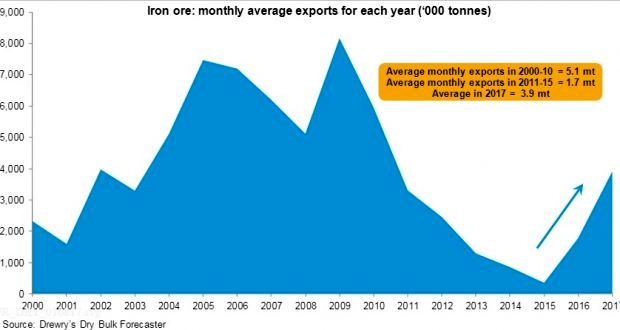 Drewry: Firm demand will continue to support dry bulk shipping