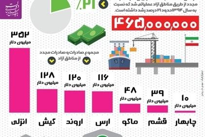 اینفوگرافیک / افزایش ۲۱ درصدی صادرات مجدد از مناطق آزاد در دولت یازدهم