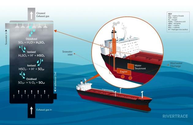 لزوم نصب تجهیزات مانیتورینگ آب اسکرابر در کشتی ها