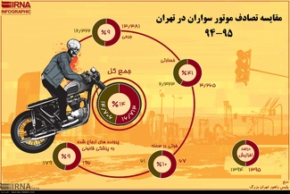 اینفوگرافیک/ مقایسه تصادف موتورسواران در تهران 95 - 94