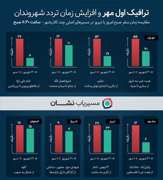 در اولین روز مهر، طول ترافیک در شبکه بزرگراهی تهران به 250 کیلومتر رسید + نمودار