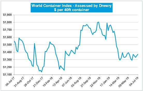 Drewry: World Container Index Up 1.4%