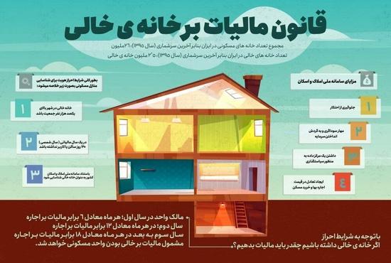 ملک شما مشمول مالیات بر خانههای خالی است؟