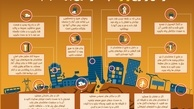اینفوگرافیک/ زمان وقوع زلزله چه کارهایی باید انجام داد