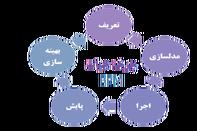 دومین همایش مدیریت فرآیندهای کسب و کار در بندرامام خمینی(ره)