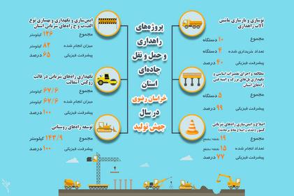 پروژههای جهش تولید سال ۱۳۹۹ در حوزه راهداری و حمل و نقل جادهای استان خراسان رضوی