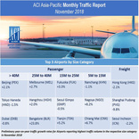 Asia-Pacific and Middle East airports see volume declines in November