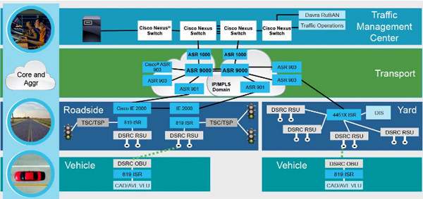 TomTom and Cisco to develop new traffic information service for future mobility systems