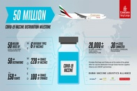 Emirates SkyCargo becomes first air cargo carrier to deliver 50 million doses of COVID-19 vaccines to more than 50 destinations
