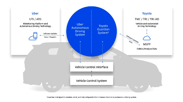 Toyota and Uber expand collaboration to develop autonomous MaaS