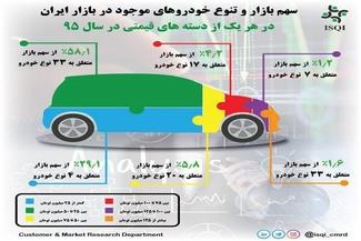 97درصد خودروهای فروخته شده در سال95 زیر 100میلیون بودند (+اینفوگرافی)